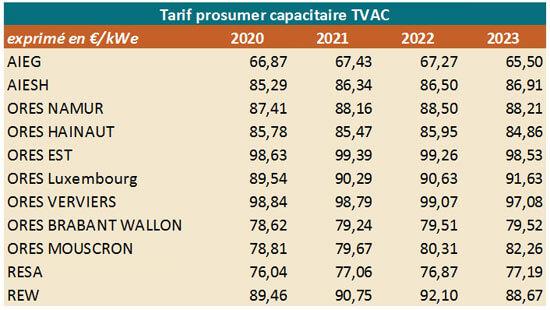 tableau: tarif prosumer par opérateur de 2020 à 2023